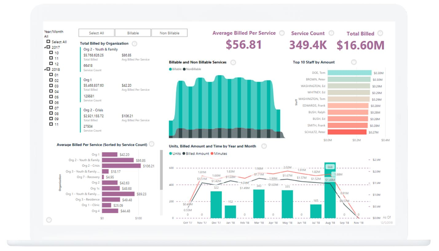 ct one data analytics feature shown on laptop screen